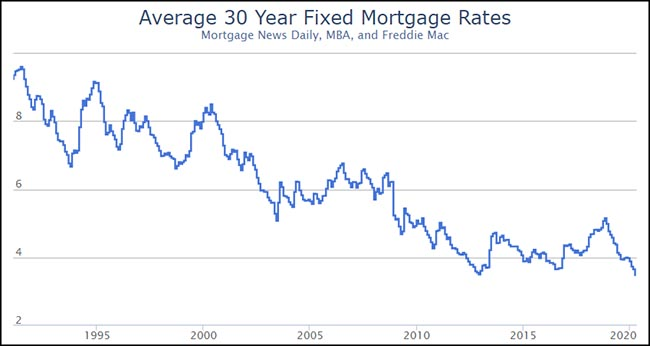 Average 30 Year Fixed Mortgage Rates