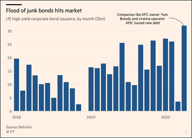 Flood of junk bonds hits market