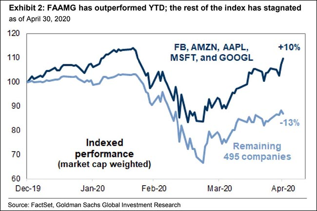 FAAMG has outperformed YTD