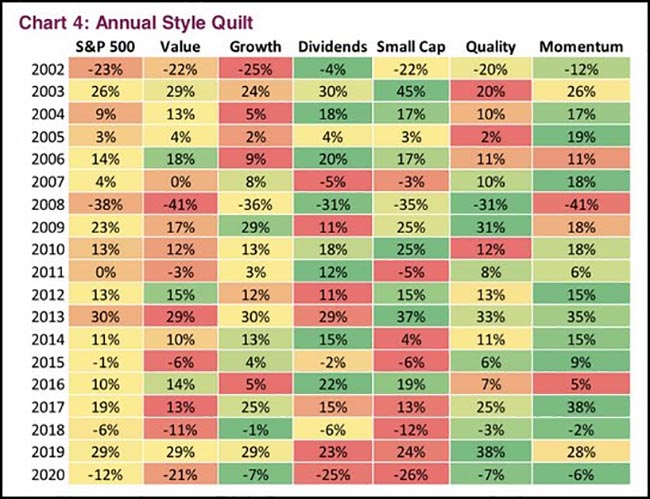 Annual Style Quilt