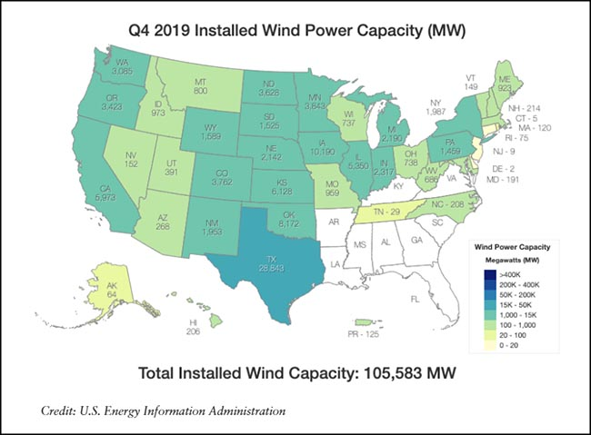 Q4 2019 Installed Wind Power Capacity