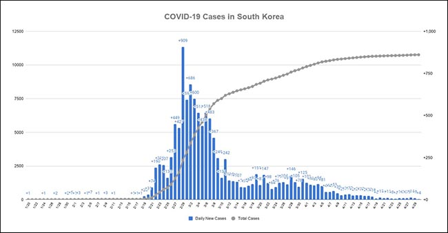 COVID-19 Cases in South Korea