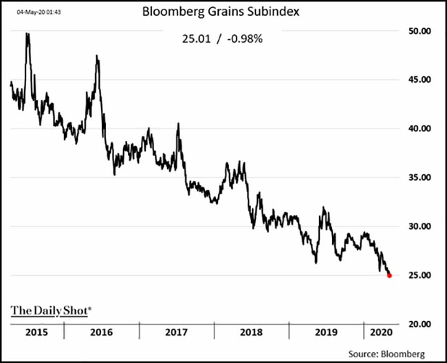 Bloomberg Grains Subindex