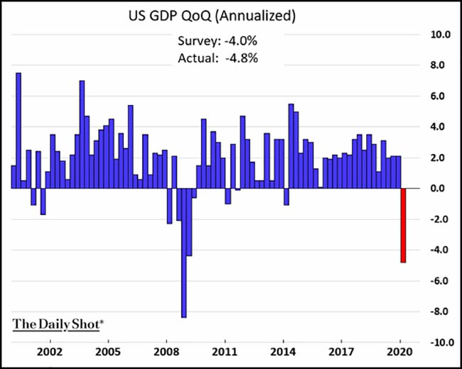 US GDP QoQ (Annualized)