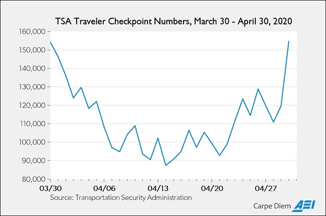 TSA Traveler Checkpoint Numbers