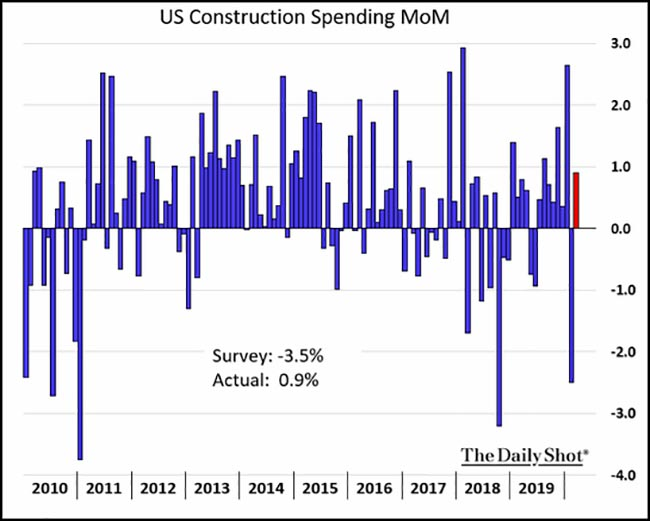 US Construction Spending MoM