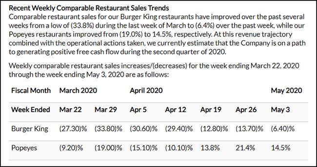 Recent Weekly Comparable Restaurant Sales Trends