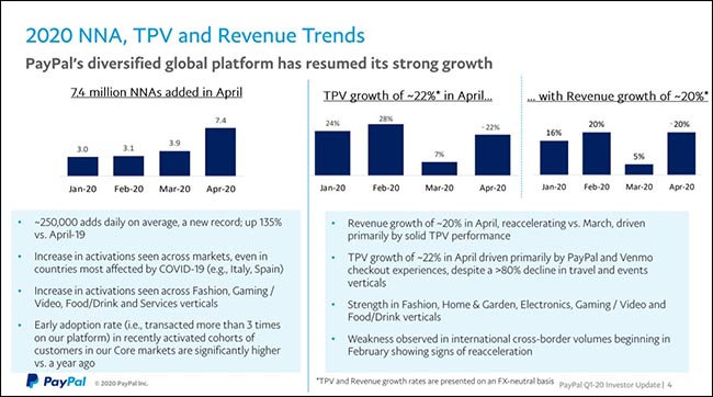 2020 NNA, TPV and Revenue Trends