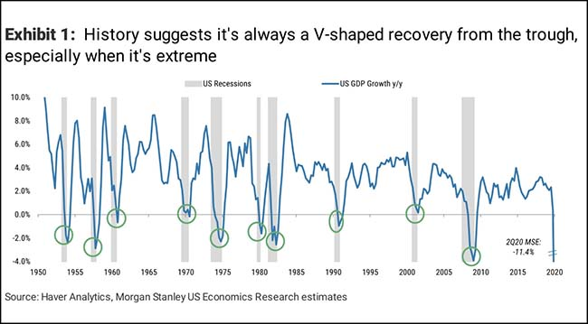 History suggests it's always a V-shaped recovery