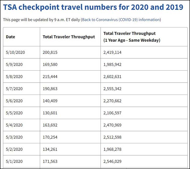 TSA checkpoint travel numbers