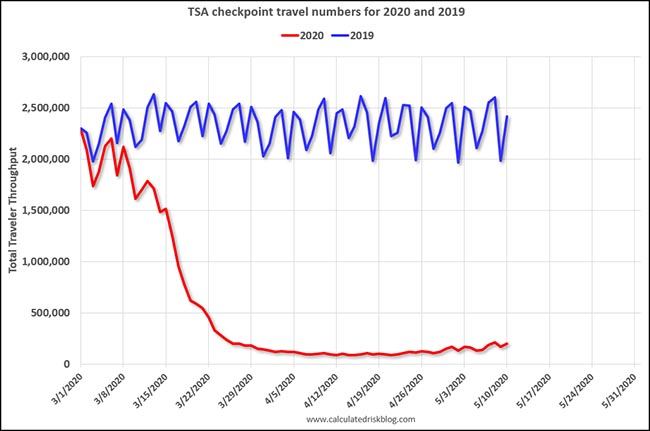 TSA checkpoint travel numbers for 2020 and 2019