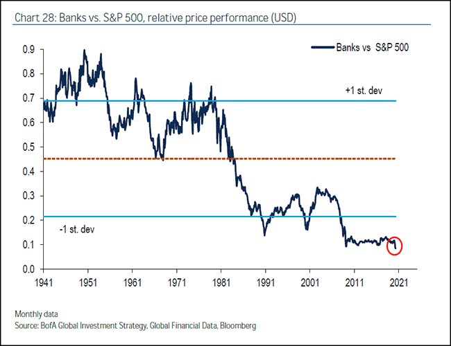 Banks vs. S&P 500