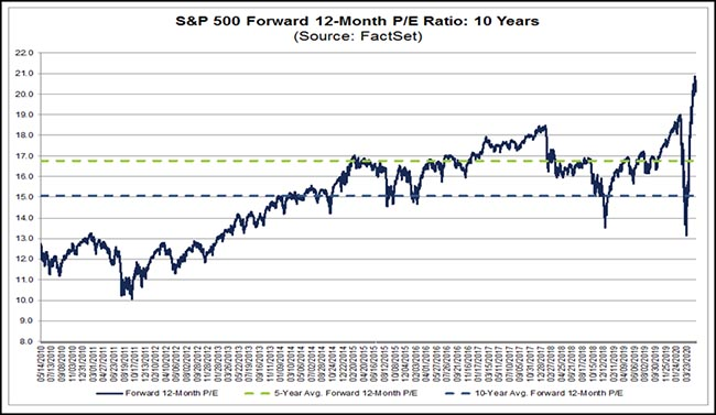 S&P 500 Forward