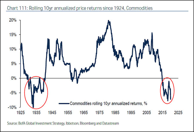 Rolling 10yr annualized price