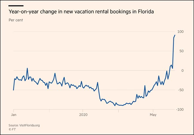 Year-on-year change in new vacation rental bookings in Florida