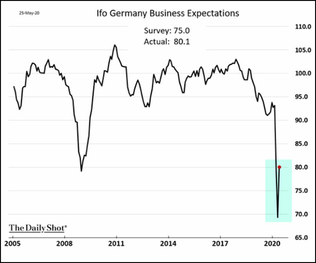 Ifo Germany Business Expectations