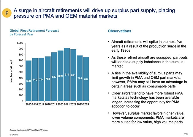 Surge in aircraft retirements