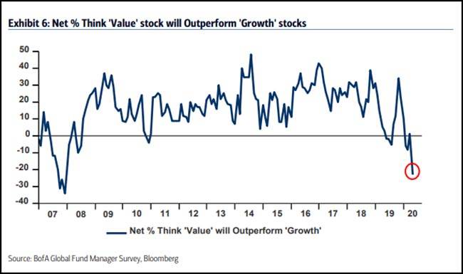 Net % Think Value stocks will outperform Growth stocks
