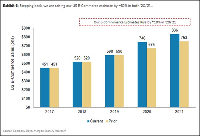 E-Commerce Estimates Rise