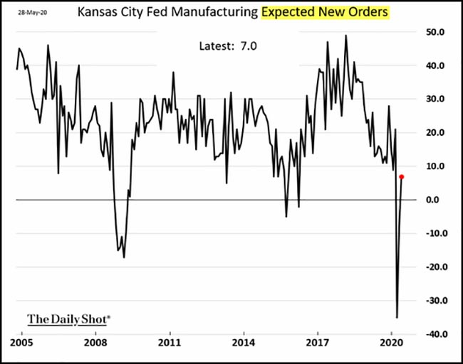 Kansas City Fed Manufacturing Expected New Orders