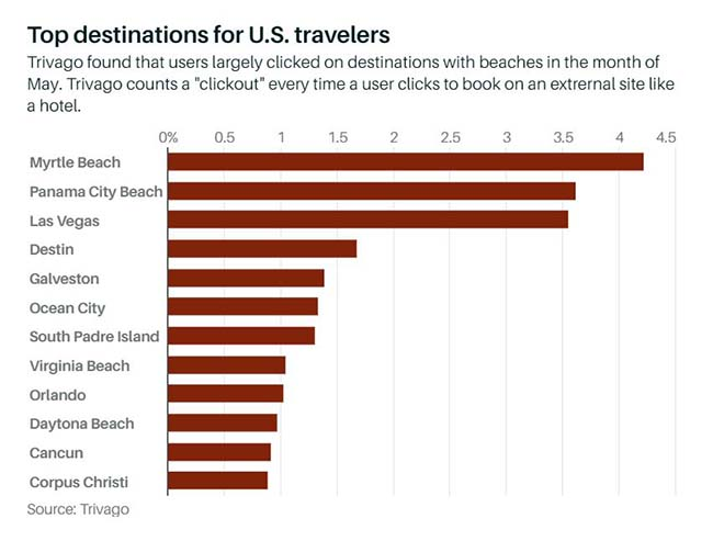 Top destinations for U.S. travelers