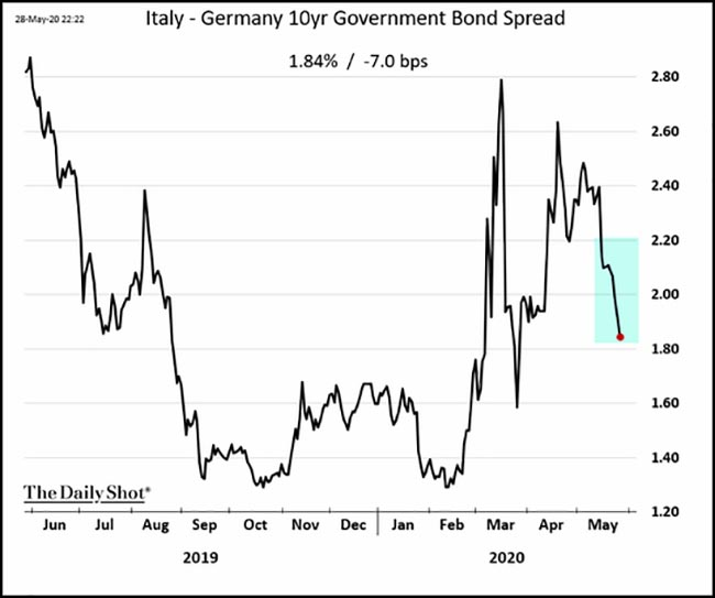 Italy-Germany 10 year Government Bond Spread