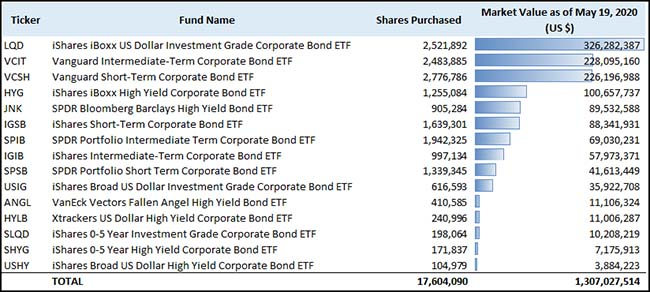ETF Holdings