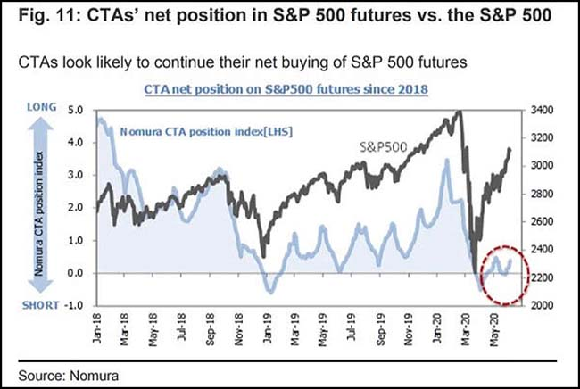 CTAs' net position in S&P futures vs. the S&P 500