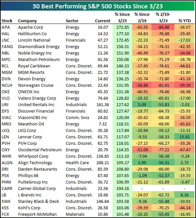 30 Best Performing S&P 500 Stocks