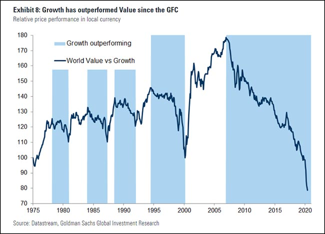 Growth has outperformed Value since the GFC