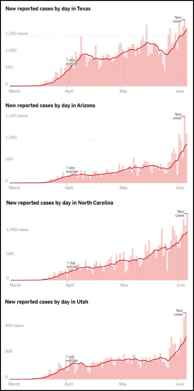 New reported cases by day in Texas