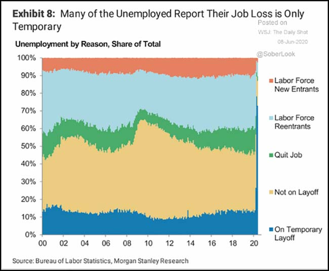 Many of the Unemployed Report Their Job Loss is Only Temporary