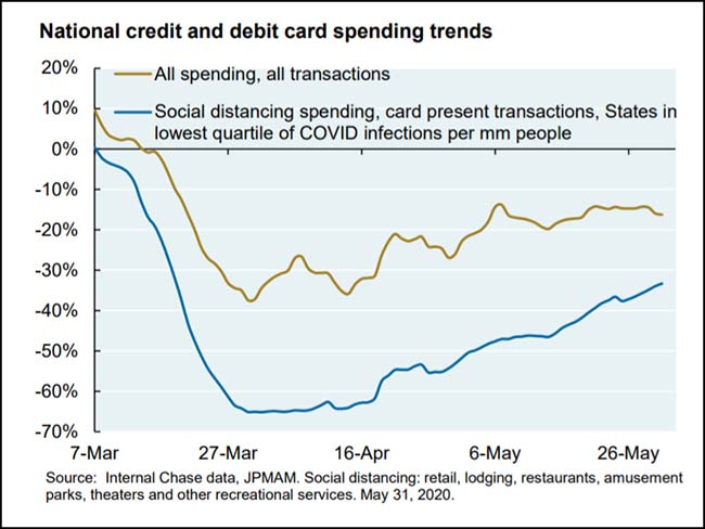 National credit and debit card spending trends