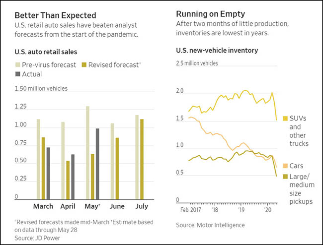 US Auto Retail Sales