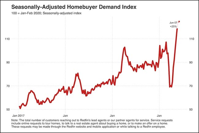 Homebuyer Demand Index
