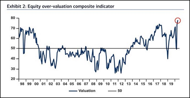 Equity over-valuation