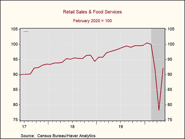 Retail Sales & Food Services