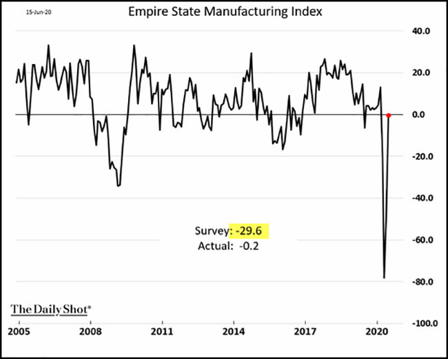 Empire State Manufacturing Index
