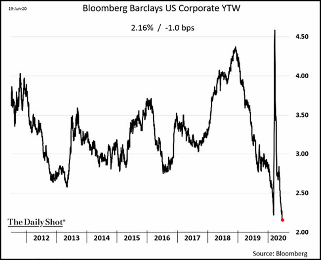 Bloomberg Barclays US Corporate YTW