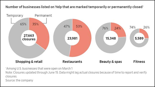 Number of businesses on Yelp