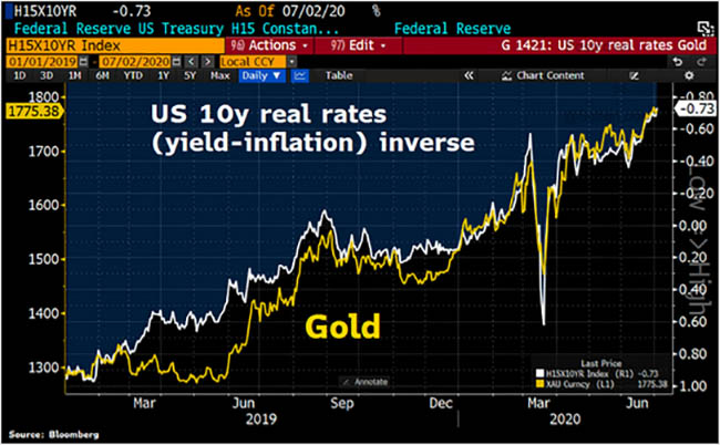 US 10y Real Rates