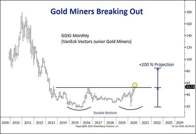 Gold Miners Breaking Out