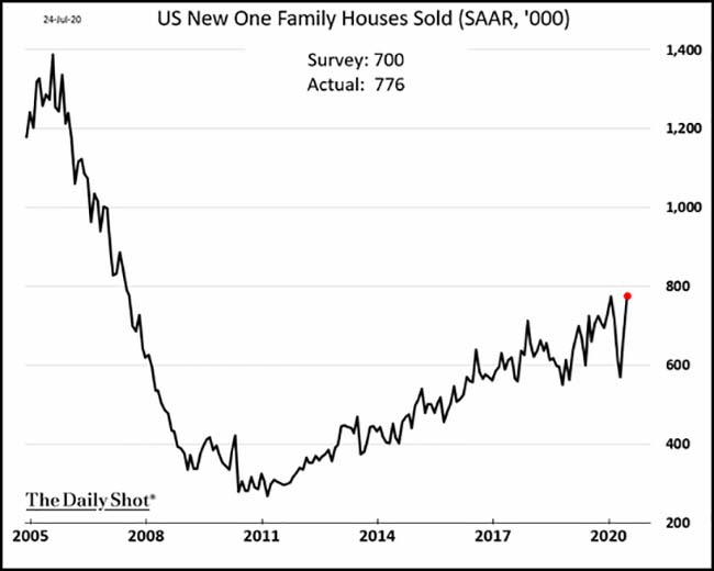 US New One Family Houses Sold