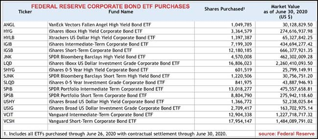 Federal Reserve Corporate Bond ETF Purchases