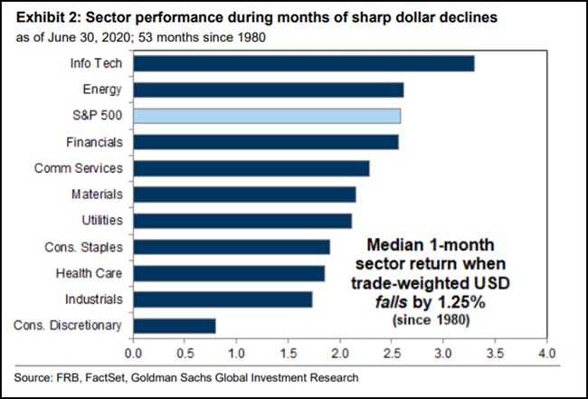 Sector performance during months of sharp dollar declines