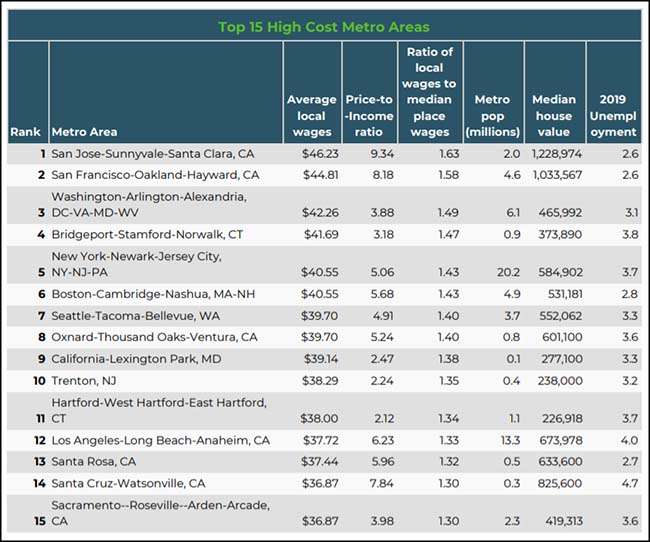 Top 15 High Cost Metro Areas