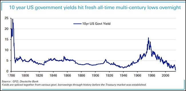10 year US Government Yields