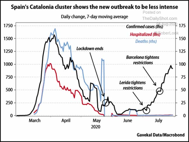 Spain's Catalonia cluster