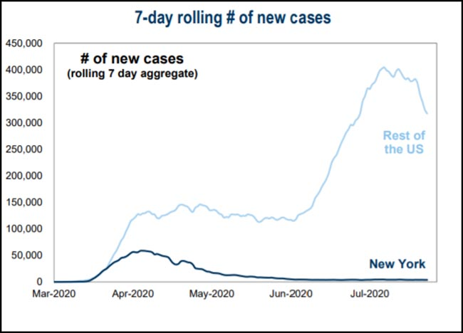 7-day rolling # of new cases