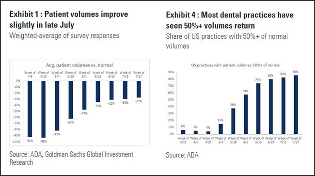 Patient Volumes